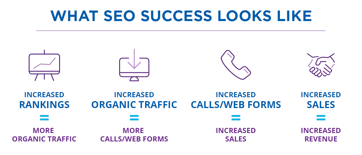 get a free SEO report from Blue Corona that includes an SEO competitor analysis checklist