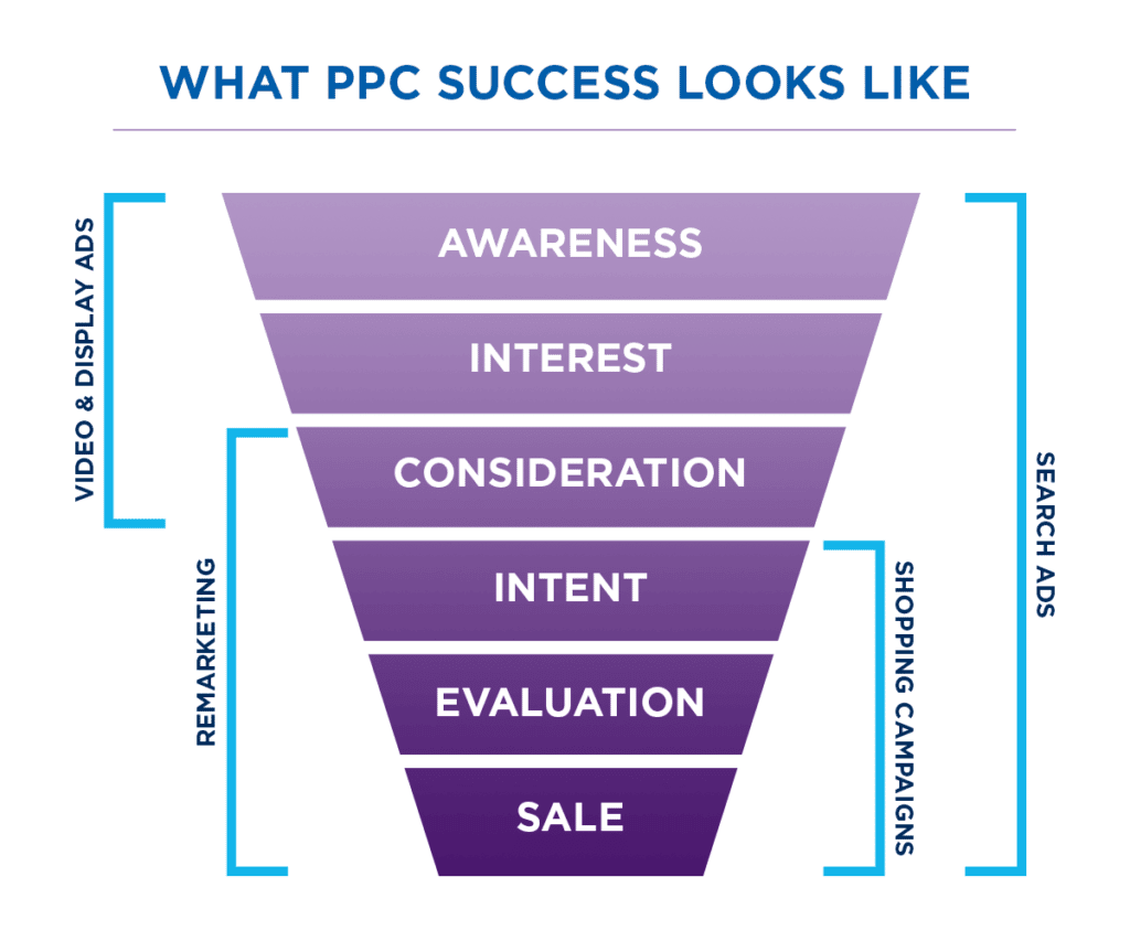 what is PPC advertising? A PPC company and pay per click management agency handles all aspects of your PPC services