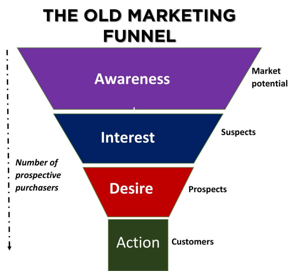 THE OLD SALES FUNNEL TEMPLATE
