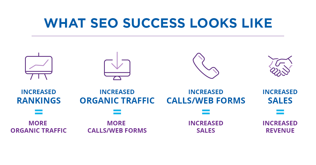 do I need an seo company? What SEO success looks like