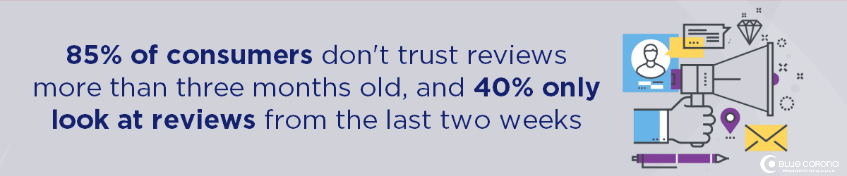 why you need online reviews: 85% of consumers don't trust reviews more than three months old